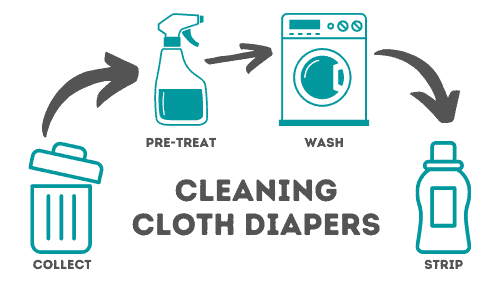 Cleaning Cloth Diapers: Collect, Pre-Treat, Wash, and Strip